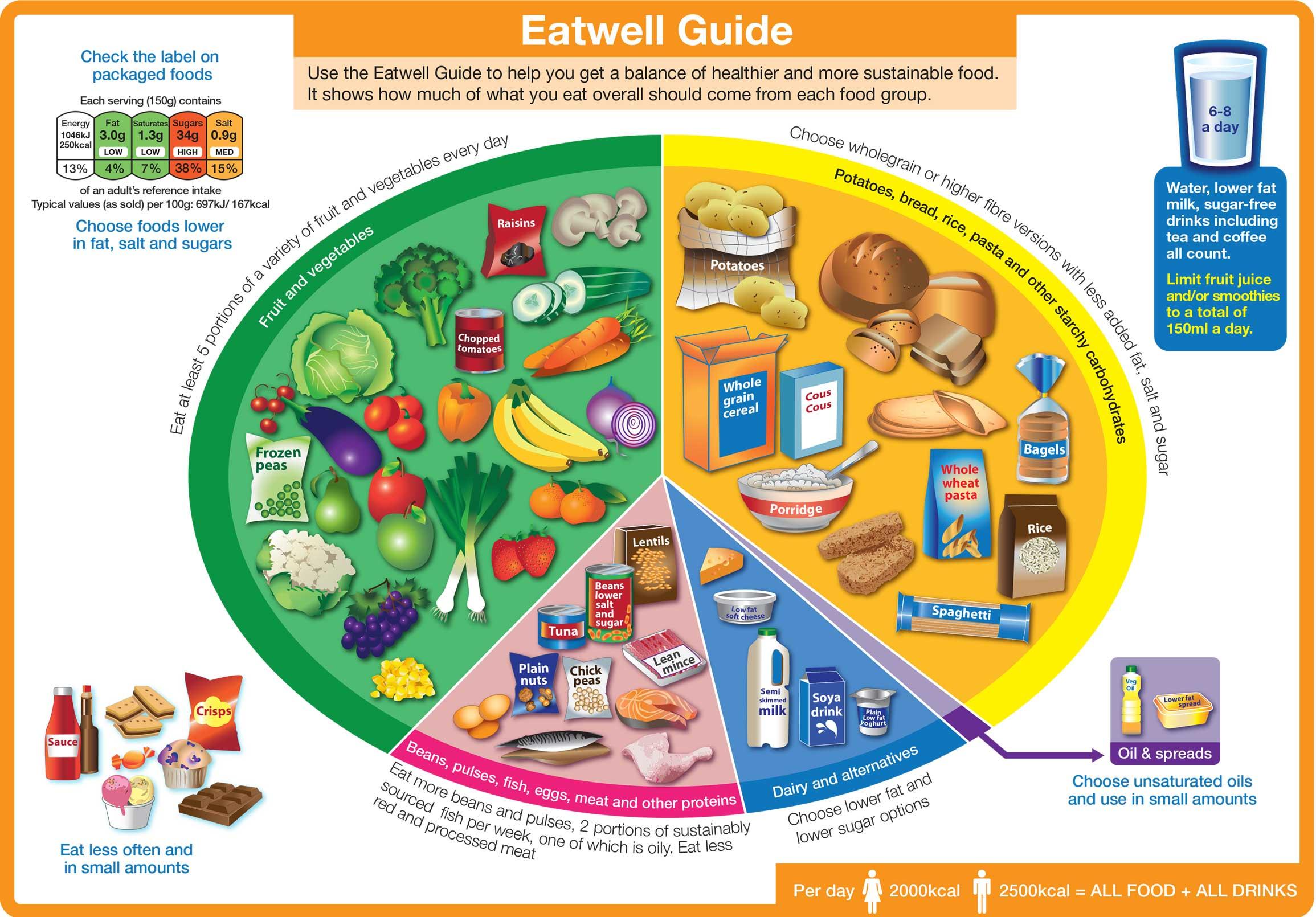 huidige aanbevelingen gezond voedsel van het VK in een taartdiagram: de Eatwell guide
